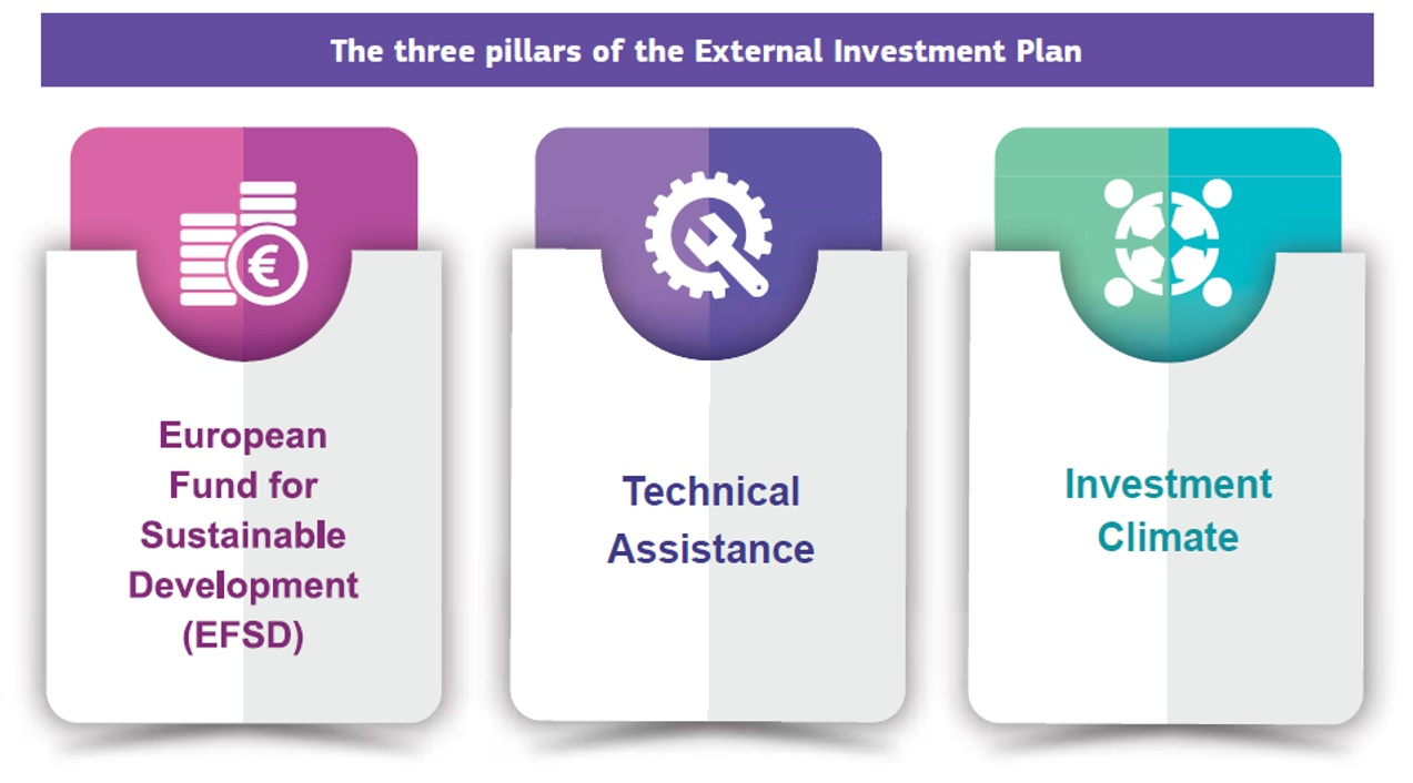 The three pillars of the European Investment Plan